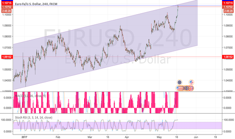 EURUSD: Top of the Channel.