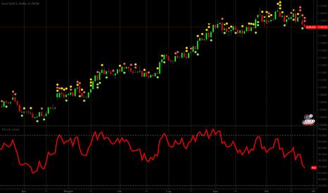 EURUSD: EUR USD on the neck line ...DAX dove sei?