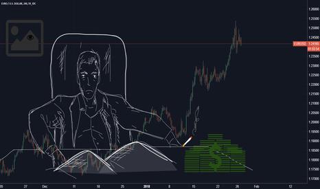 EURUSD: EURO / US Dollar (Chart Art)