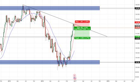 USDJPY: USD/JPY SHORT - Long-term, weekly trend line bounce