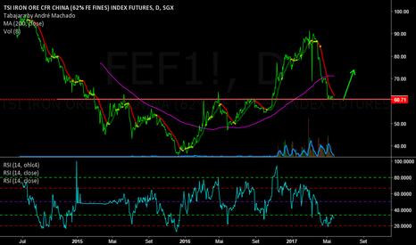 FEF1!: Cotação do Minério de Ferro - China - Dalian - Qingdao Iron Ore
