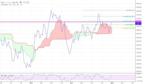 XAUUSD: 黃金本周最後一天,費波趨勢擴展 挑戰前高 1304 or 1306(0.618)~~週末了~看看就好~也該休息囉~~