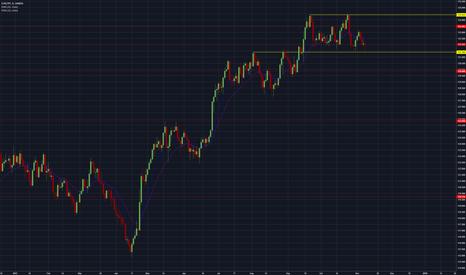 EURJPY: Bull flag or double top reversal?