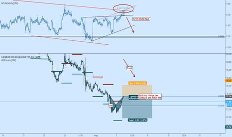 CADJPY: CADJPY Short: Bearish Bat Trend Continuation Trade