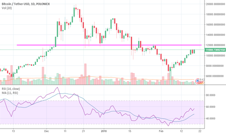 BTCUSDT: BTC is Running out of Breath !!!