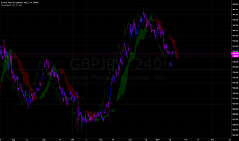 GBPJPY: GBP Is Going