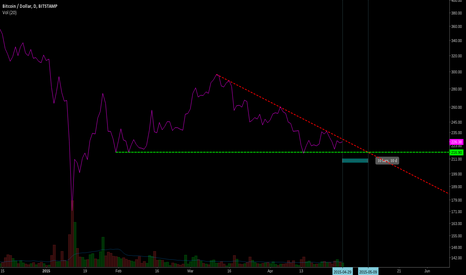 BTCUSD: The next few days will be silly