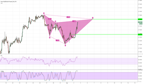 EURGBP: Bearish Gartley Formation EURGBP