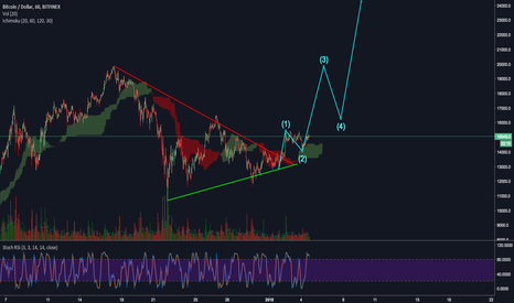 BTCUSD: Bitcoin To $20,000 - New Impulsive Wave 3 Starting!