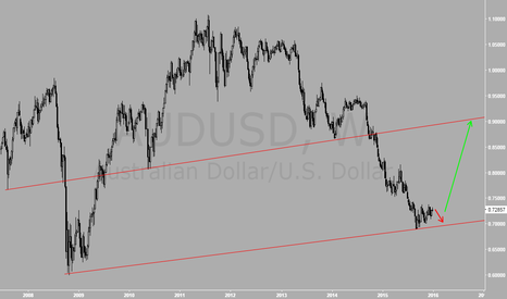 AUDUSD: A big picture of a big buy!