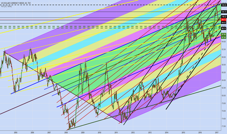 DXY: DXY - channel levels of support and resistance !