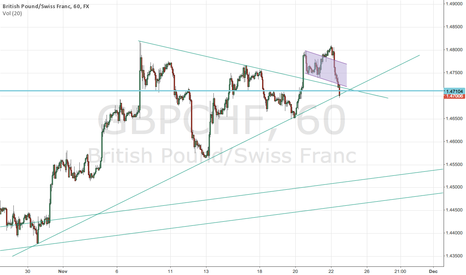 GBPCHF: Entered long here
