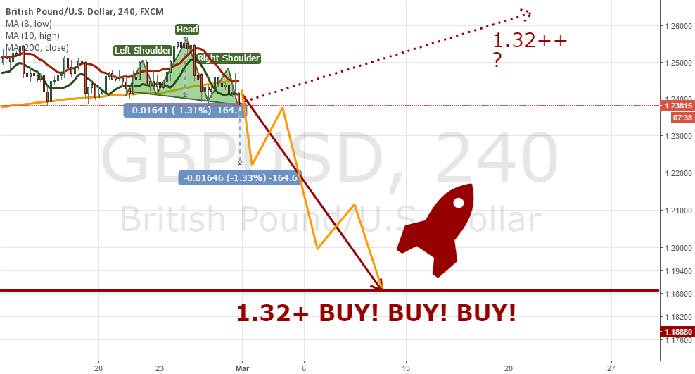 GBPUSD: 1.1888 or which number brings a happiness? Let's see it