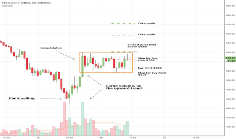 ETHUSDT: ETHUSDT Volume Analysis Prediction 3/19/2018