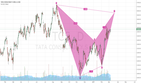 TCS: TCS Bearish BAT