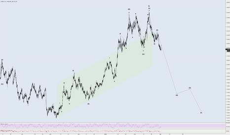 EURUSD: Sell The Bounce
