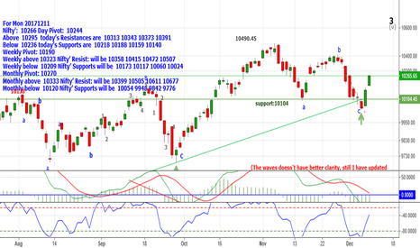NIFTY: Nifty:10266 Above10295 Resistances are 10313_10343_10373&10391