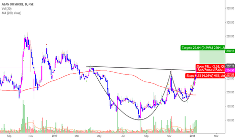 ABAN: ABAN Offshore- CUP and Handle