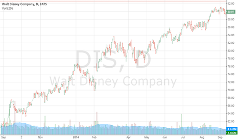 DIS: Walt Disney Company's stock prices in 2014 fiscal year