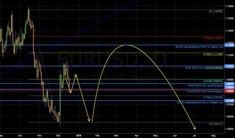 EURUSD: Wu-Tang Pattern forming from 10/14/15 high.