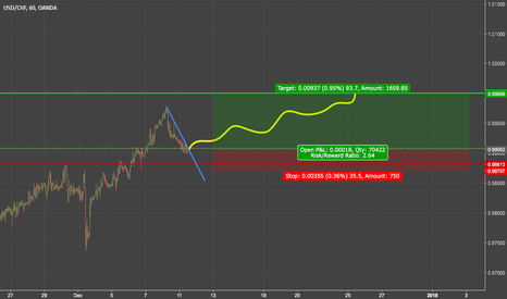 USDCHF: trend analysis