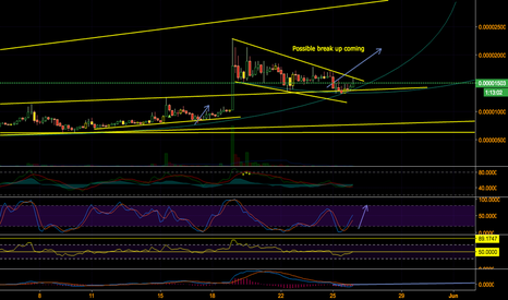 EMC2BTC: Possible break upwards coming out of falling wedge
