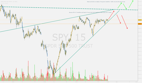 SPY: Market DECISION TIME Coming next week!!