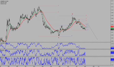 1/EURJPY: EURJPY inverted daily