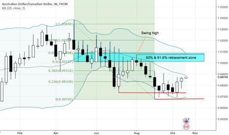 AUDCAD: AUDCAD - Longer term zone of interest overhead.