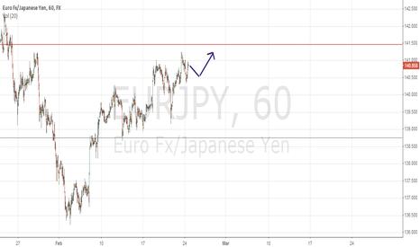 EURJPY: Quick scalp EUR/JPY