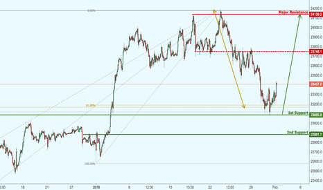 JP225USD: Japan 225 right above major support, watch for a strong bounce!