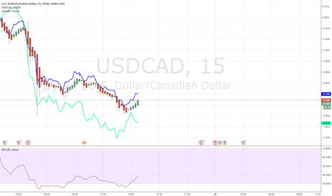 USDCAD: Strong Weak Trading USDCAD 20170727