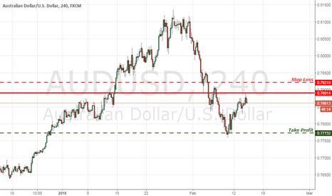 AUDUSD: AUD/USD Simple Trend Setup