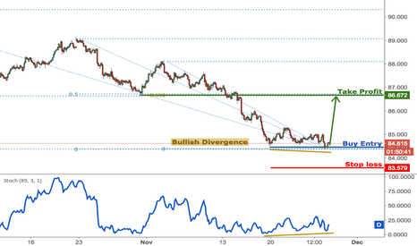 AUDJPY: AUDJPY playing a corrective bounce