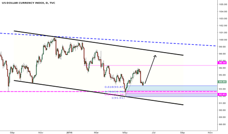 DXY: After the Storm...