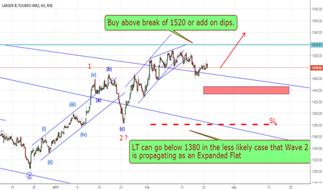 LT: Larsen & Toubro (LT) a buy on dips (Elliott Wave Analysis)