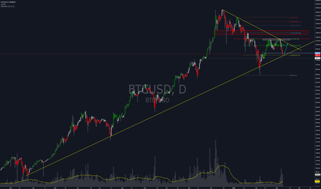 BTCUSD: Bitcoin long term trend is still intact