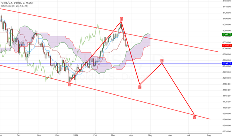XAUUSD: ONS Target  1080$ in July 2014