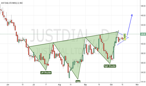JUSTDIAL: Justdial - Bullish Head N Shoulders + Triangle Breakout