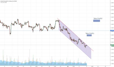 GBPUSD: Idea de Trading para comprar GBPUSD