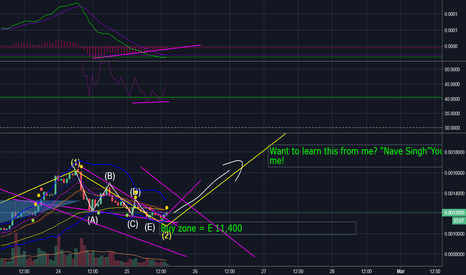 NANOBTC: We might be on up trend