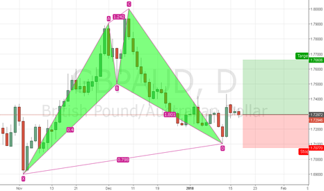 GBPAUD: GBPAUD CYPHER COMPLETED