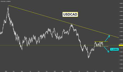 USDCAD: USDCAD / Weekly Outlook