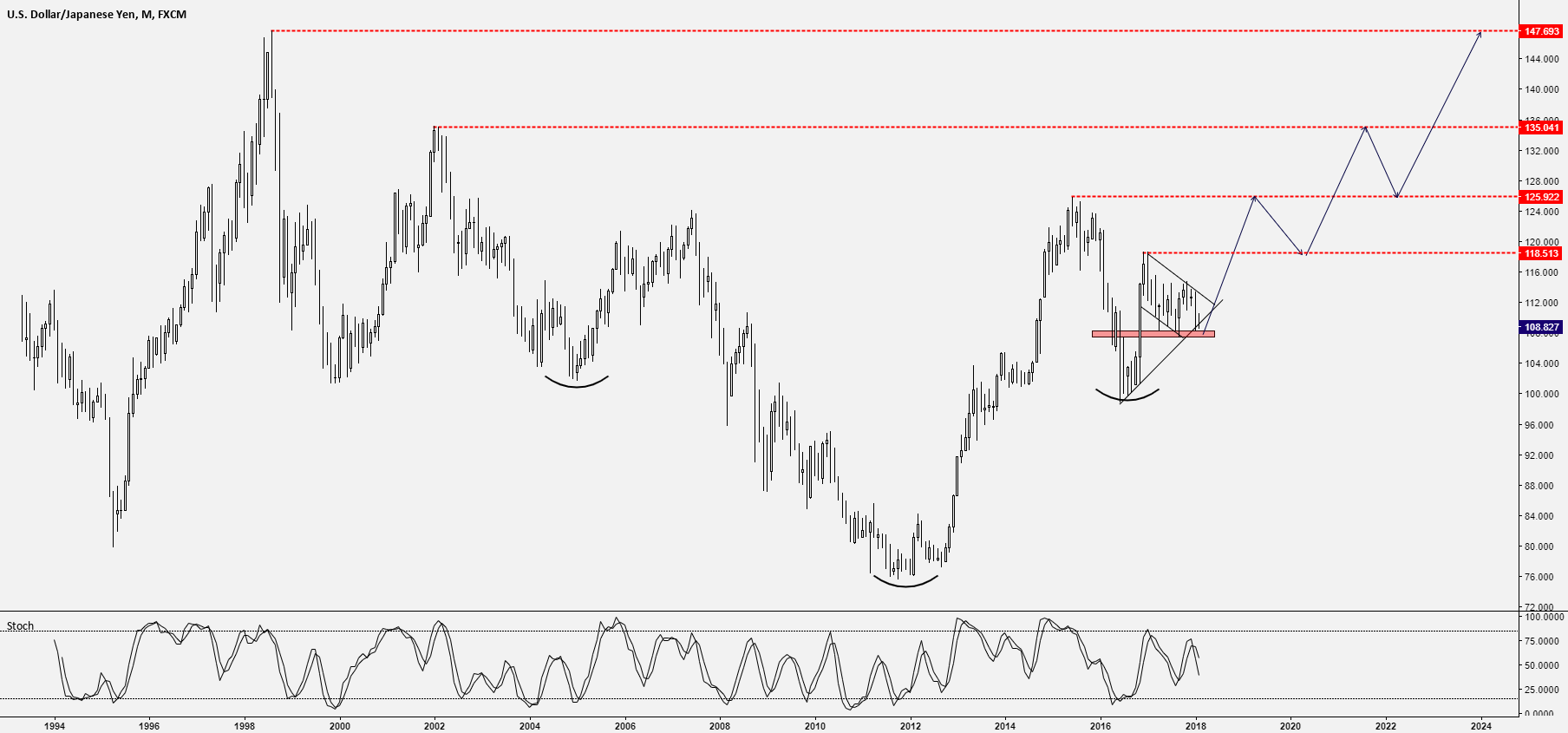 USD/JPY - SET FOR A STEADY RISE? TEXTBOOK INVERSE H&S