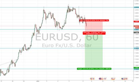 EURUSD: Big countrend move if EUR/USD breaks 1.20