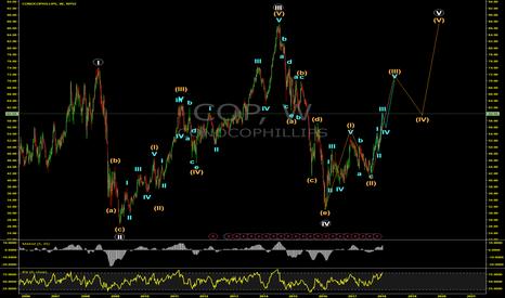 COP: Elliott Wave Projection For ConocoPhillips