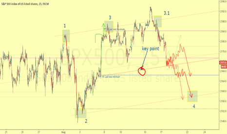 SPX500: The price wants to close its bullish dynamic range