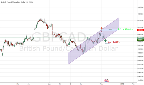 GBPCAD: Possible Long order on GBPCAD