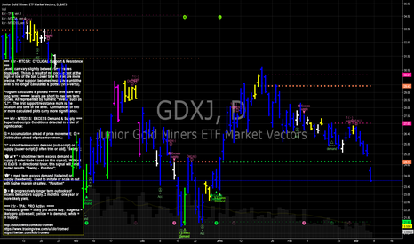 GDXJ: Junior Gold Miners testing down to prior lows
