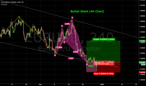 EURUSD: BULLISH SHARK